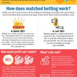 Matched Betting: A Beginners Guide to Making Tax-Free Profits